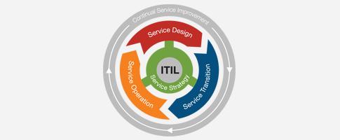 itil-sorocaba-ldmc