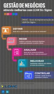 DMAIC Lean Six Sigma LDMC