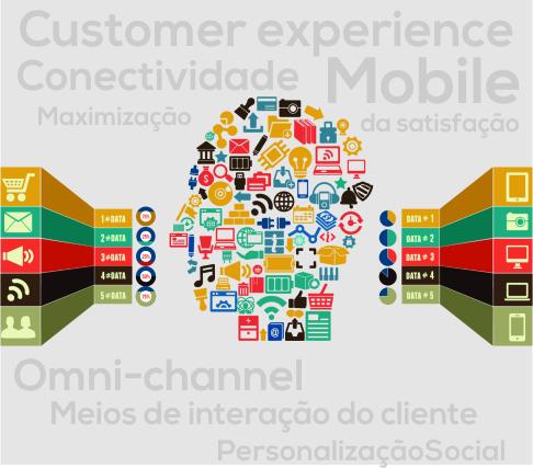 Customer Experience: Como Aumentar os Lucros